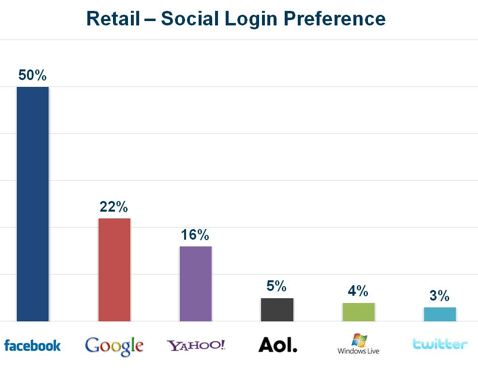 preferences-login-social-detail