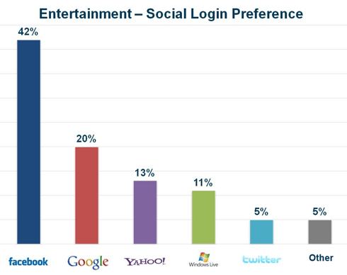 preferences-login-social-divertissement