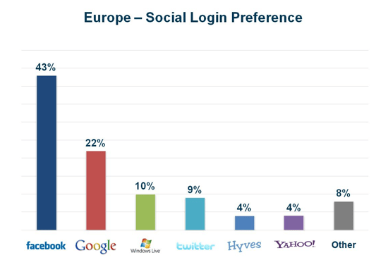 preferences-login-social-europe