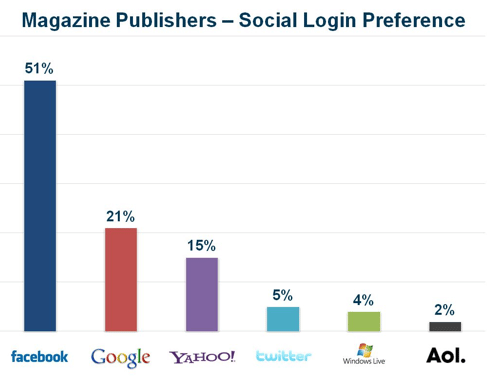 preferences-login-social-magazine