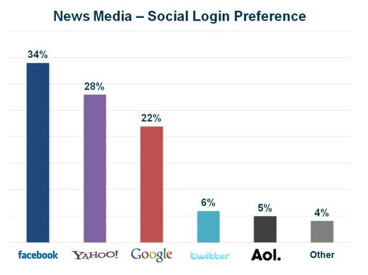 preferences-login-social-media