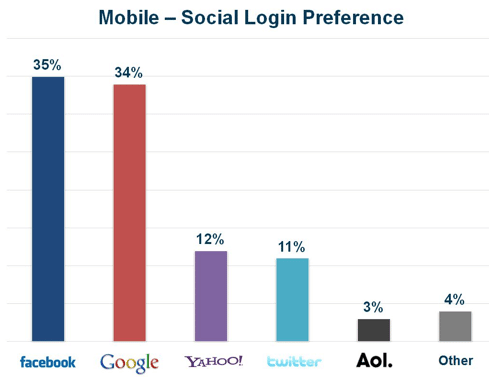 preferences-login-social-mobile