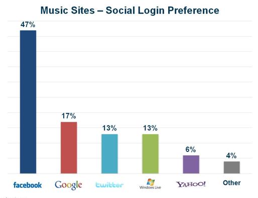 preferences-login-social-musique