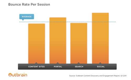 taux-rebond-medias-sociaux