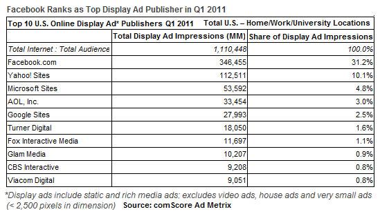 classement-plateformes-annonces-display-usa-2011