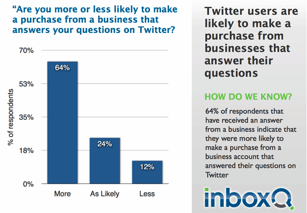 convertir-utilisateurs-twitter-clients