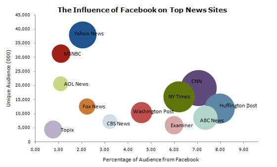 influence-facebook-site-actualite-trafic