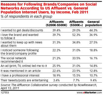raisons-qui-poussent-les consommateurs-connection-marques