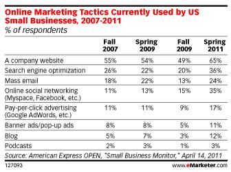 techniques-marketing-utilisees-pme-us-2007-2011