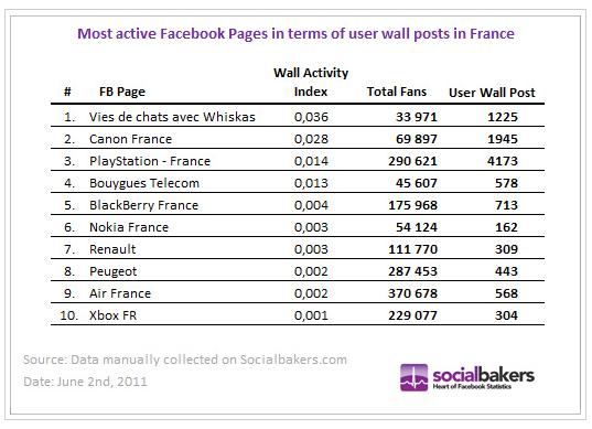 fans-marques-les-plus-actifs-facebook-mai-2011