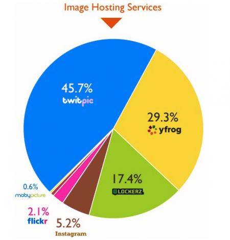 services-partage-photos-les-plus-populaires-twitter