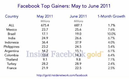 statistiques-facebook-perd-6-millions-membres-usa-mai-2011