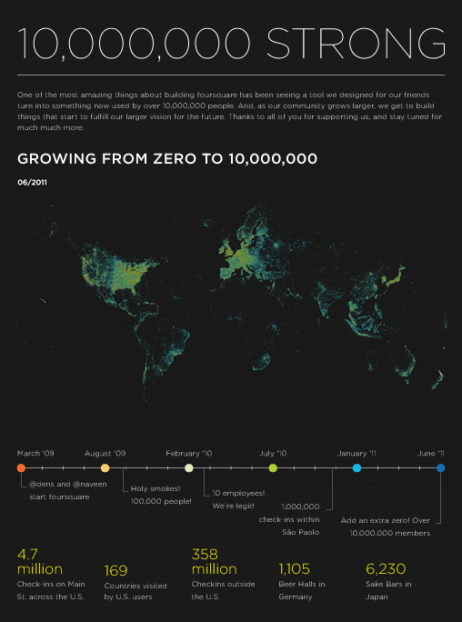 statistiques-foursquare-2011