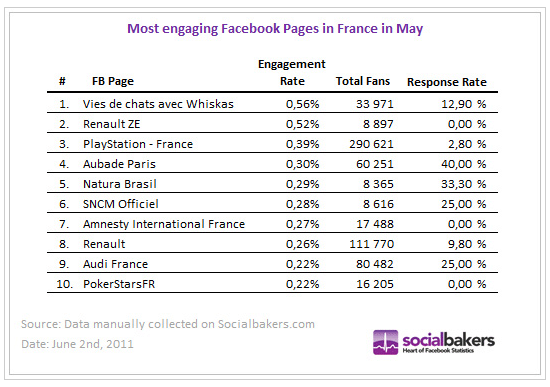 taux-engagement-pages-facebook-mai-2011