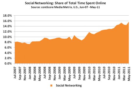 utilisation-reseaux-sociaux-usa-2007-2011
