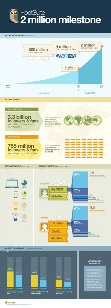 HootSuite-deux-millions-utilisateurs