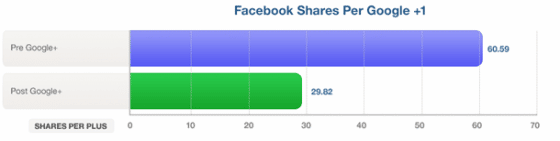 Ratio-Google-Plus-Partages-FaceBook