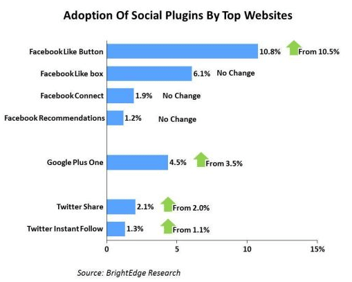 adoption-plugins-sociaux-top-sites
