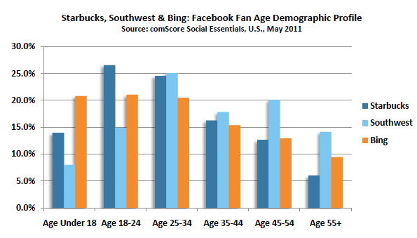 analyse-demographique-fans-page-facebook