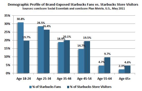 analyse-fans-page-facebook-visiteurs-locaux