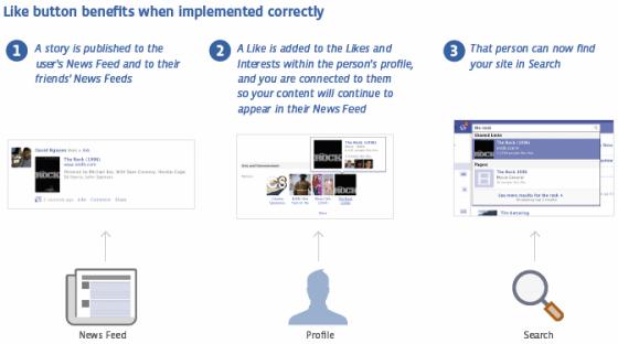 benefices-bouton-j-aime-facebook-open-graph
