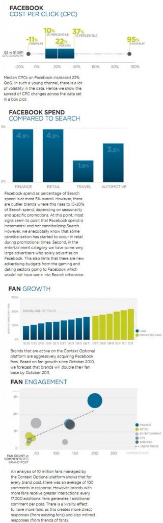 cpc-en-hausse-facebook-publicite