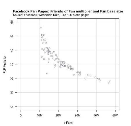 nombre-fans-potentiel-reach-page-facebook-populaire
