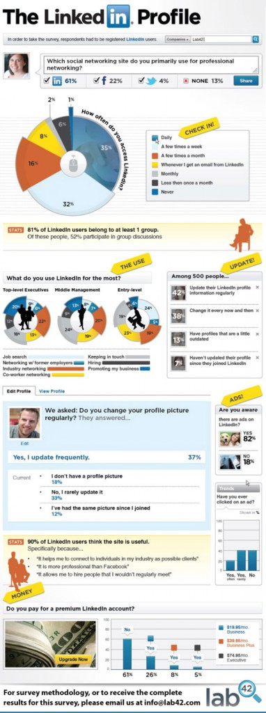 utilisation-linkedin-membres-reseau-social