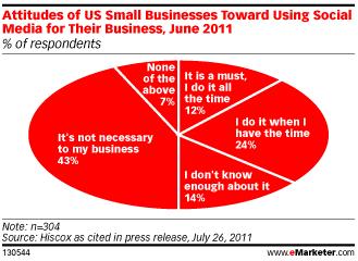 attitude-PME-US-medias-sociaux