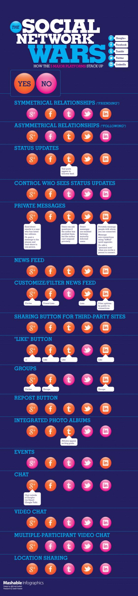 comparaison-reseaux-sociaux-infographie