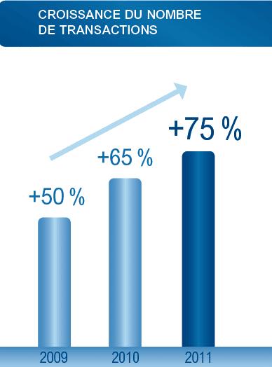 croissance-transactions-sites-e-commerce-tpe-pme-2010
