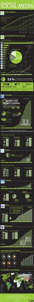 evolution-croissance-medias-sociaux