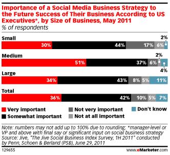 importante-strategie-medias-sociaux-cadres-usa
