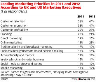 liste-priorite-marketing-cadres-2011-2012