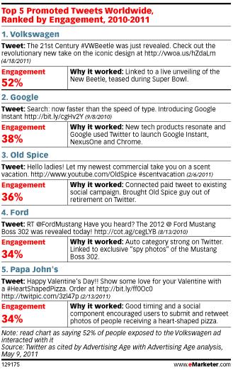 meilleurs-tweets-sponsorises-2010-2011