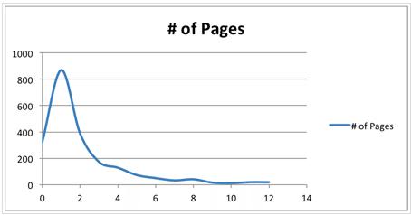 nombre-interactions-jour-pages-facebook