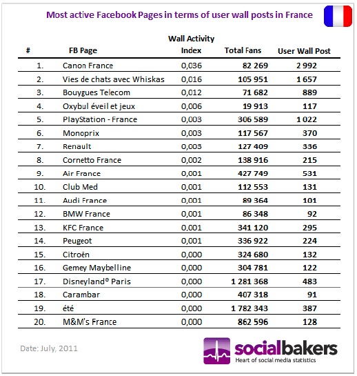 pages-facebook-france-utilisateur-actifs-juillet-2011