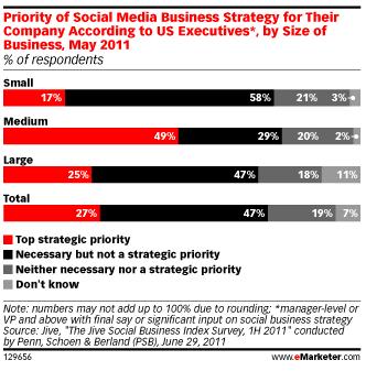 priorite-strategie-social-media-taille-entreprises-usa
