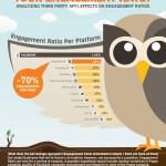 baisse-engagement-publications-facebook-automatisees-infographie