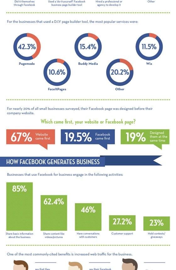 benefices-utilisation-page-facebook-petites-entreprises