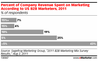 budgets-marketing-us-2011