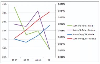 etude-taux-clic-annonces-facebook-demographie