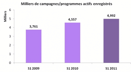 affiliation-2011-augmentation-campagnes-programmes-actifs
