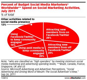 budgets-social-media