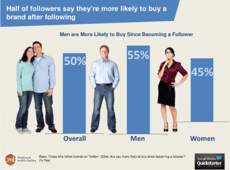 comportement-abonnés-marque-twitter-achat