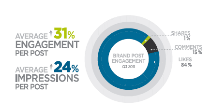 facebook-engagement-impressions-q3-2011