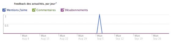 facebook-insights-feedback-actualités-par-jour