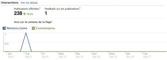 facebook-insights-vue-ensemble-statistiques-interactions