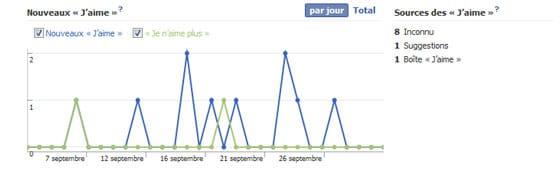 facebook-insights-vue-ensemble-statistiques-nouveaux-j-aime