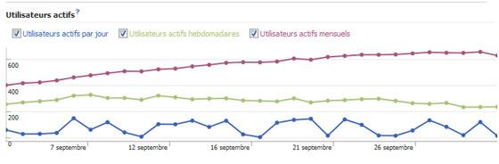 facebook-insights-vue-ensemble-statistiques-utilisateurs-actifs